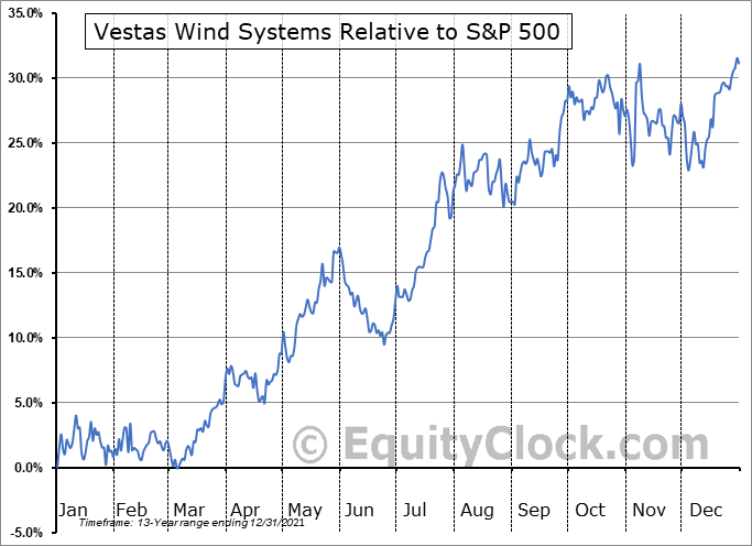 VWSYF Relative to the S&P 500