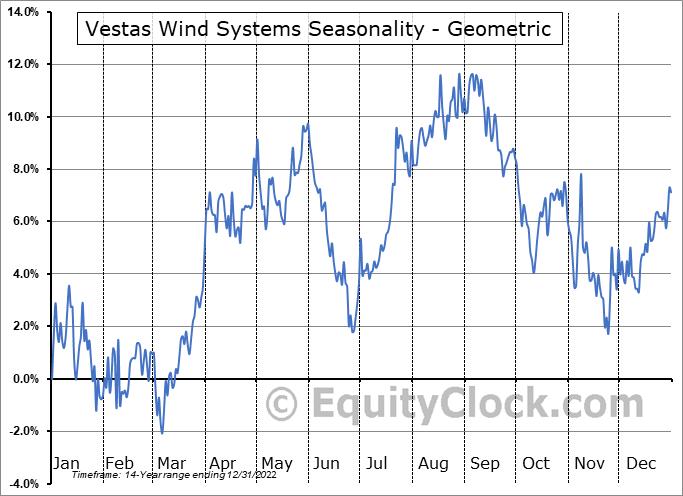 Vestas Wind Systems (OTCMKT:VWSYF) Seasonality