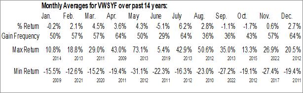Monthly Seasonal Vestas Wind Systems (OTCMKT:VWSYF)