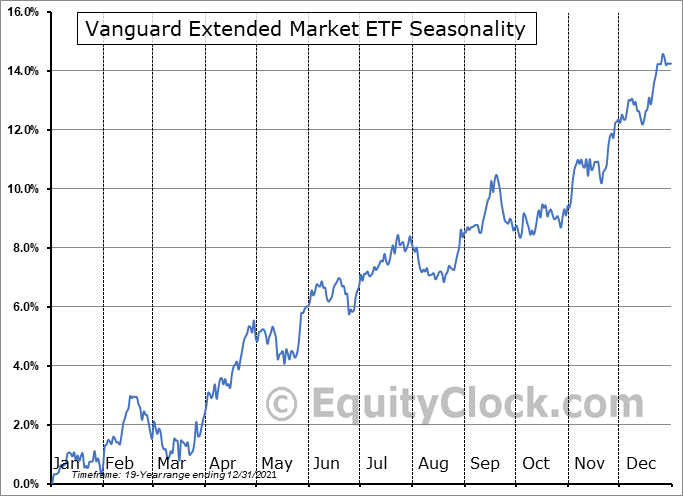 Vanguard Extended Market ETF (NYSE:VXF) Seasonal Chart