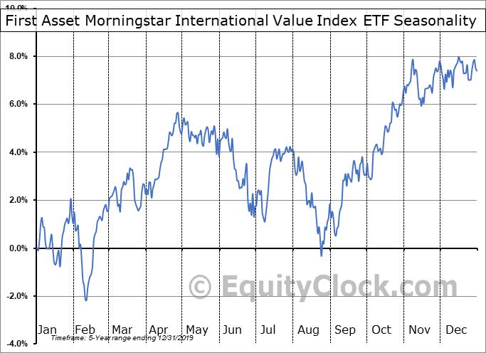 First Asset Morningstar International Value Index ETF (CAD Hedged) (TSE:VXM.TO) Seasonal Chart