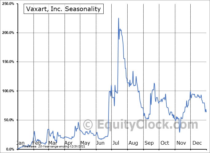 Vaxart, Inc. (NASD:VXRT) Seasonality