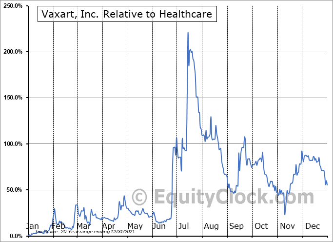 VXRT Relative to the Sector