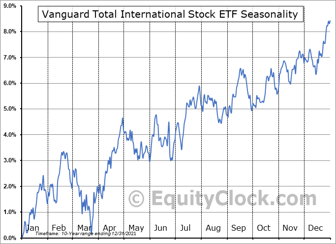 Vanguard Total International Stock ETF (NASD:VXUS) Seasonal Chart