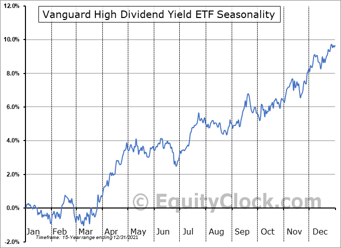 Vanguard High Dividend Yield ETF (NYSE:VYM) Seasonality