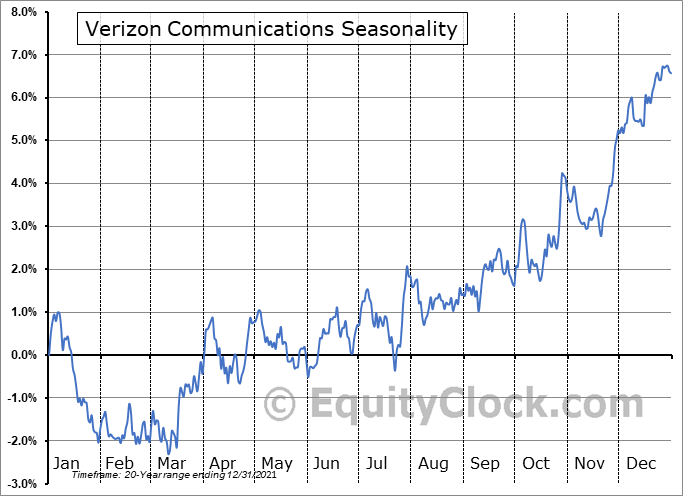 Verizon Communications Inc. Seasonal Chart