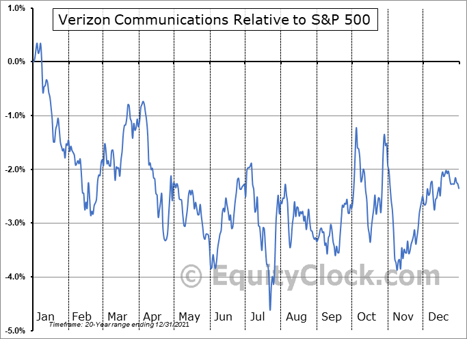 VZ Relative to the S&P 500