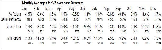 Monthly Seasonal Verizon Communications (NYSE:VZ)