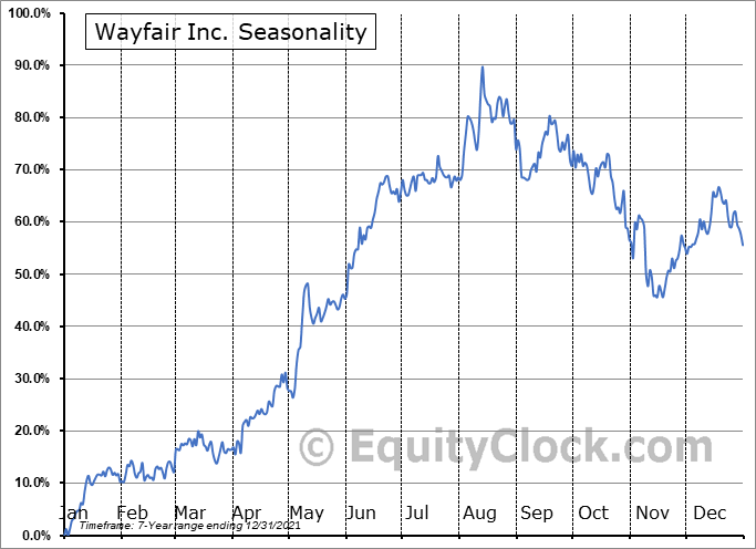Wayfair Inc. (NYSE:W) Seasonal Chart