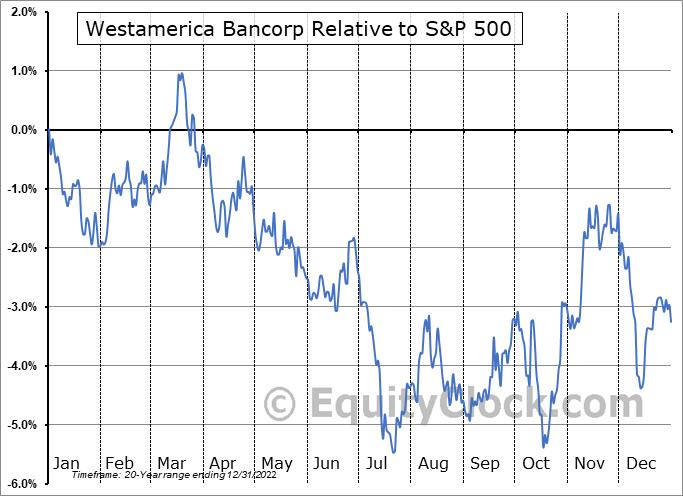 WABC Relative to the S&P 500