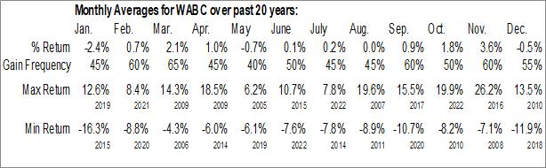 Monthly Seasonal Westamerica Bancorp (NASD:WABC)