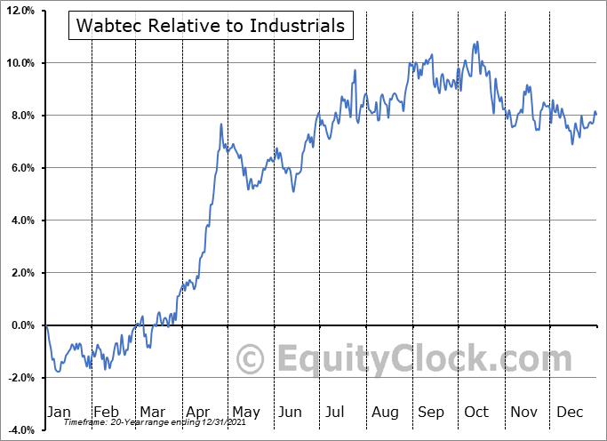 WAB Relative to the Sector