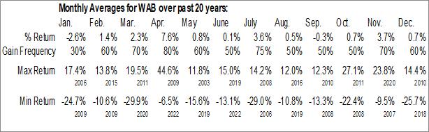Monthly Seasonal Wabtec (NYSE:WAB)