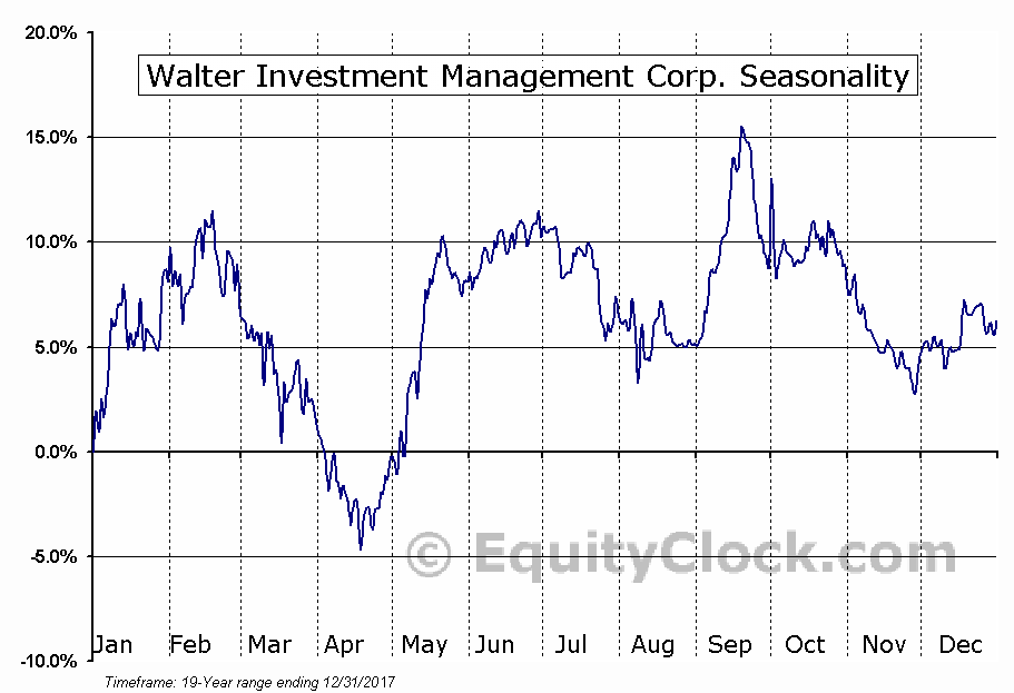 Walter Investment Management Corp. (NYSE:WAC) Seasonal Chart