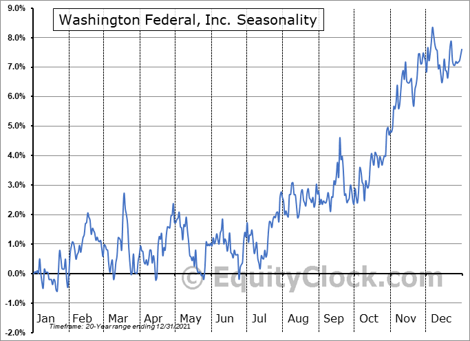 Washington Federal, Inc. (NASD:WAFD) Seasonal Chart