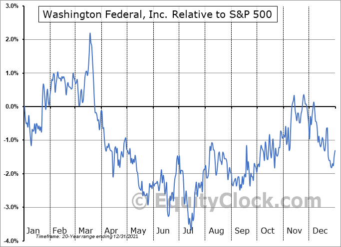 WAFD Relative to the S&P 500