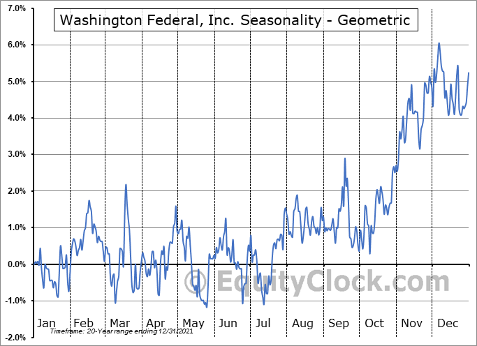 Washington Federal, Inc. (NASD:WAFD) Seasonality