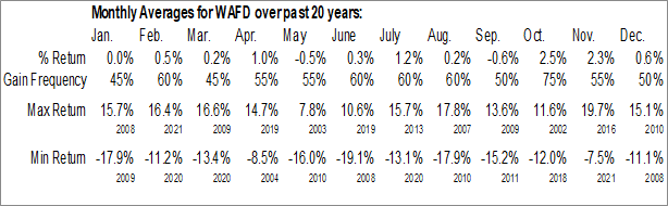 Monthly Seasonal Washington Federal, Inc. (NASD:WAFD)