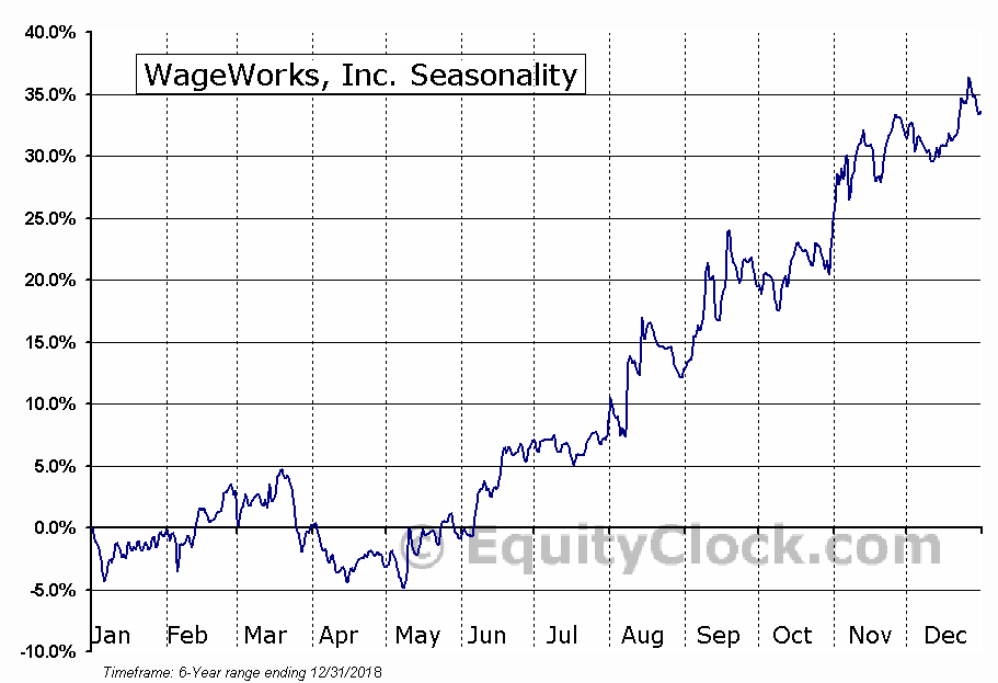 WageWorks, Inc. (NYSE:WAGE) Seasonal Chart