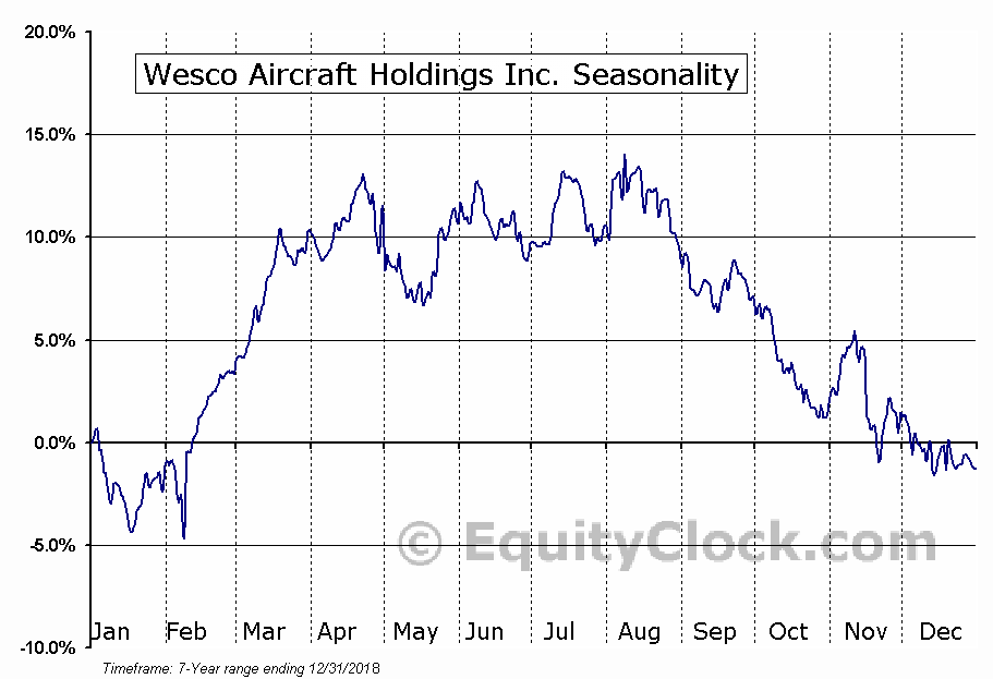 Wesco Aircraft Holdings Inc. (NYSE:WAIR) Seasonal Chart