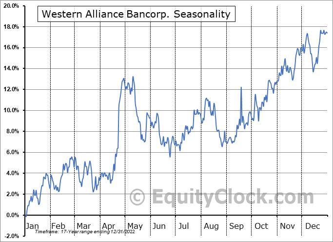 Western Alliance Bancorporation Seasonal Chart