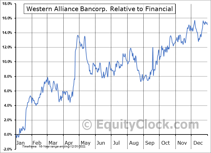 WAL Relative to the Sector