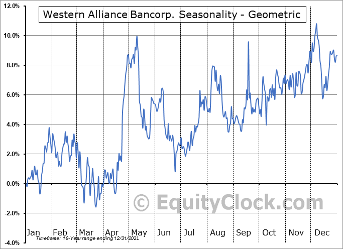 Western Alliance Bancorp. (NYSE:WAL) Seasonality