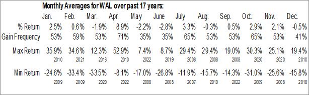 Monthly Seasonal Western Alliance Bancorp. (NYSE:WAL)