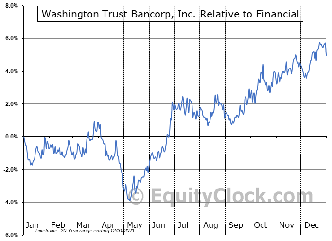 WASH Relative to the Sector