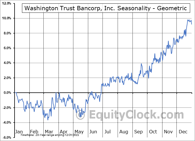Washington Trust Bancorp, Inc. (NASD:WASH) Seasonality
