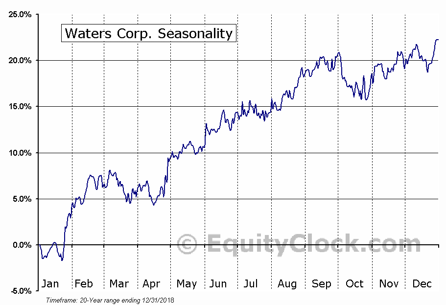 Waters Corporation  (NYSE:WAT) Seasonal Chart