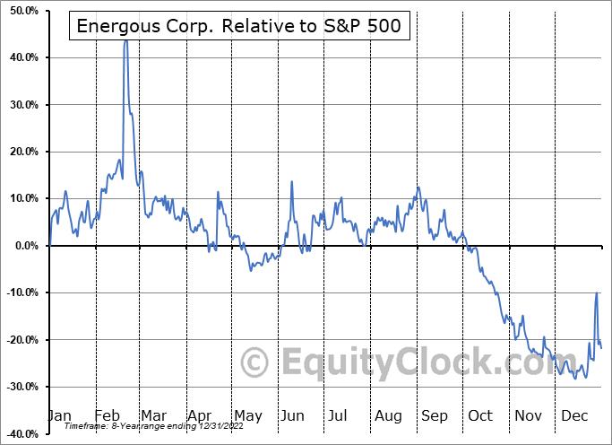 WATT Relative to the S&P 500