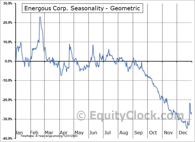 Energous Corp. (NASD:WATT) Seasonality