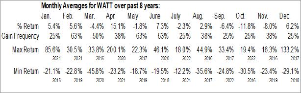 Monthly Seasonal Energous Corp. (NASD:WATT)