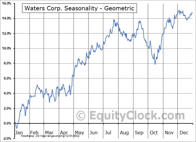 Waters Corp. (NYSE:WAT) Seasonality