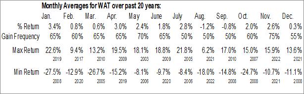 Monthly Seasonal Waters Corp. (NYSE:WAT)