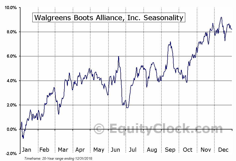 Walgreens Boots Alliance, Inc. (NASD:WBA) Seasonal Chart
