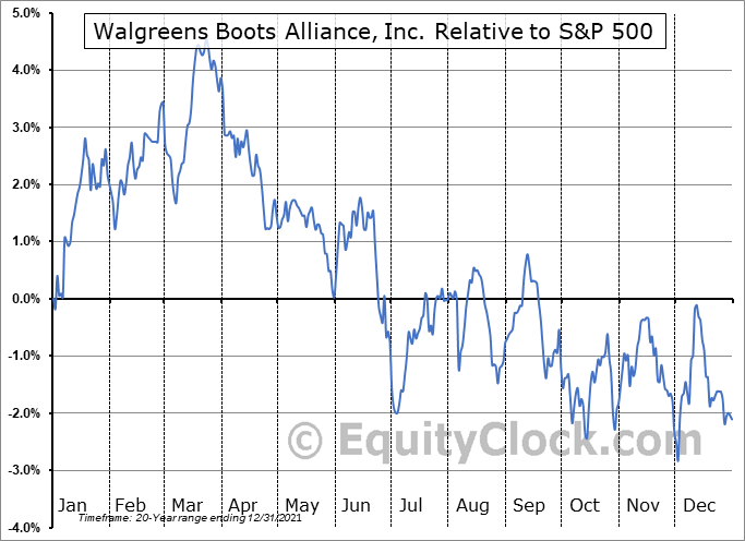 WBA Relative to the S&P 500