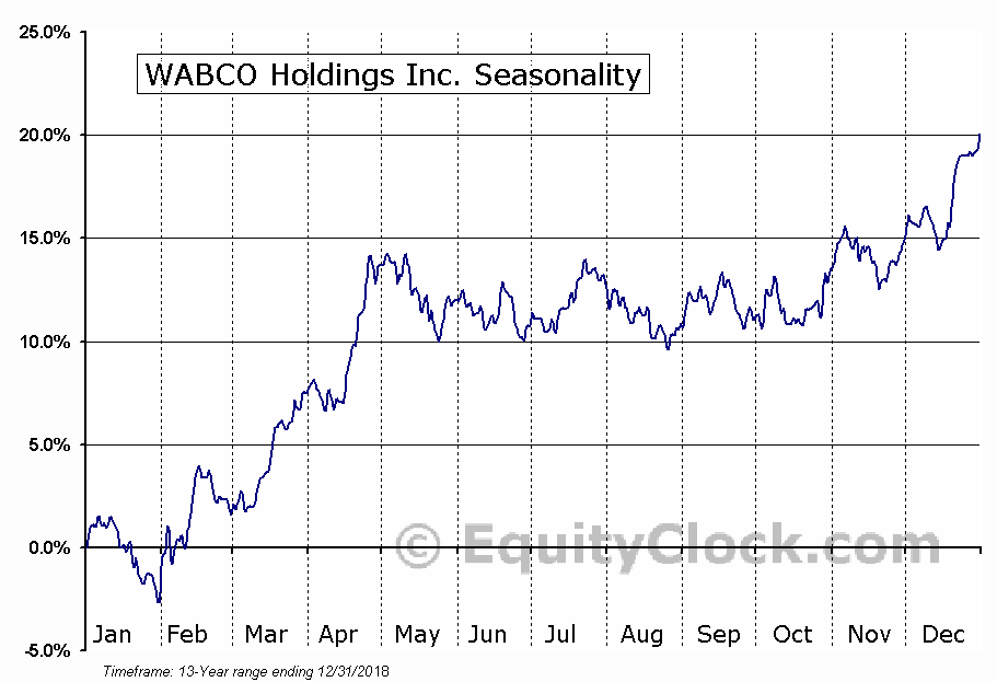 WABCO Holdings Inc. (NYSE:WBC) Seasonal Chart