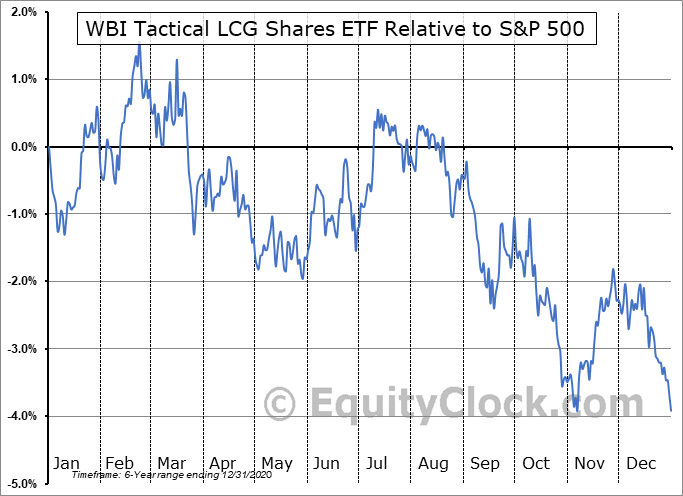 WBIE Relative to the S&P 500