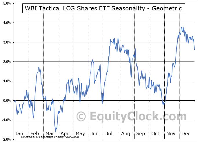 WBI Tactical LCG Shares ETF (AMEX:WBIE) Seasonality