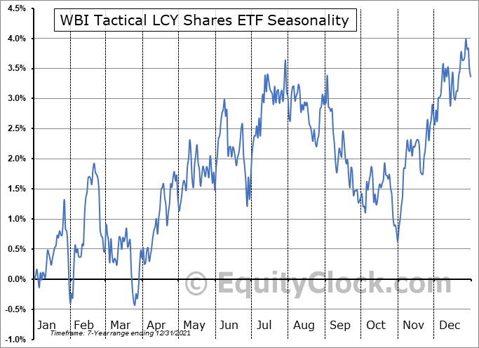 WBI Tactical LCY Shares ETF (AMEX:WBIG) Seasonality