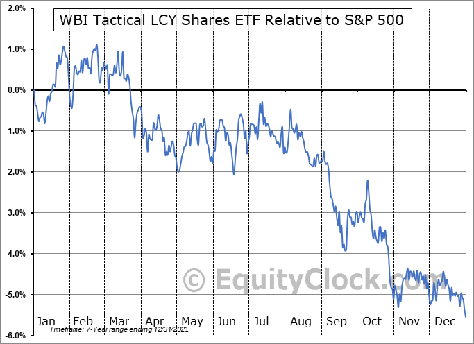 WBIG Relative to the S&P 500