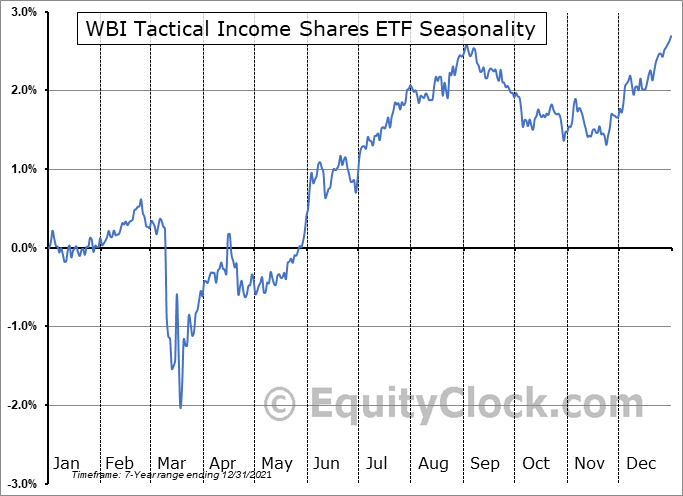 WBI Tactical Income Shares ETF (AMEX:WBII) Seasonality