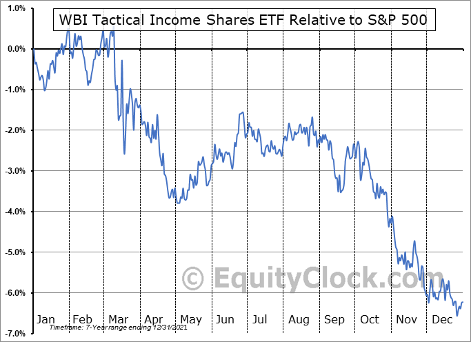 WBII Relative to the S&P 500