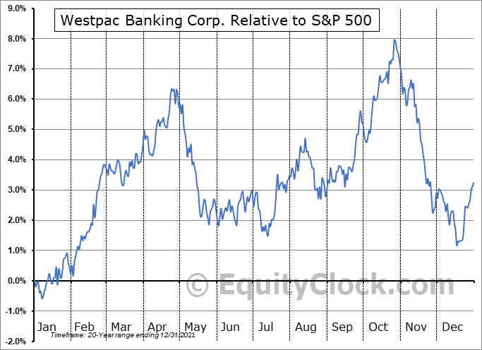 WBK Relative to the S&P 500