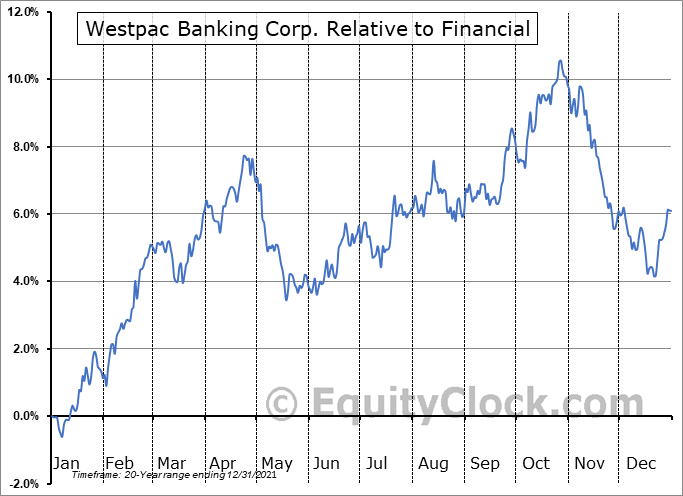 WBK Relative to the Sector