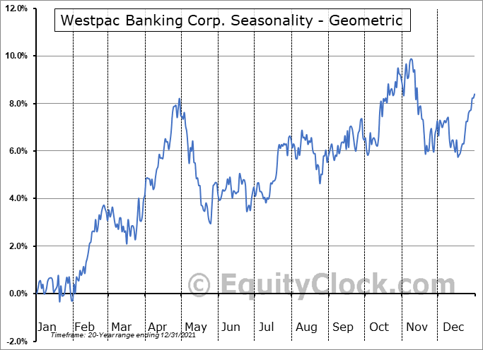 Westpac Banking Corp. (NYSE:WBK) Seasonality