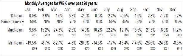 Monthly Seasonal Westpac Banking Corp. (NYSE:WBK)