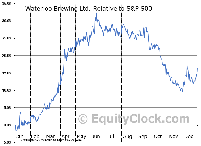 WBR.TO Relative to the S&P 500